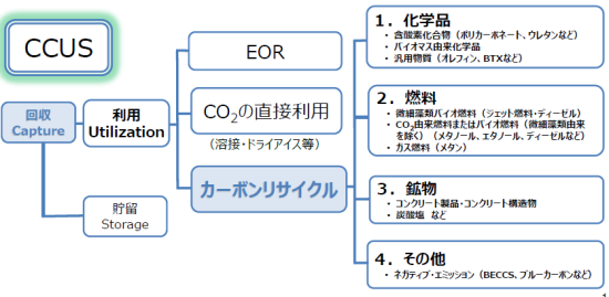 Carbonrecycle1キャプチャ