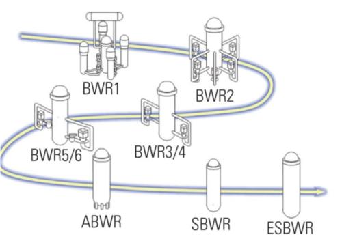 GEの沸騰水型軽水炉の開発の流れ