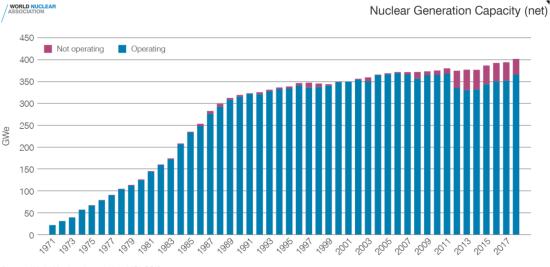 原発の純発電量の推移