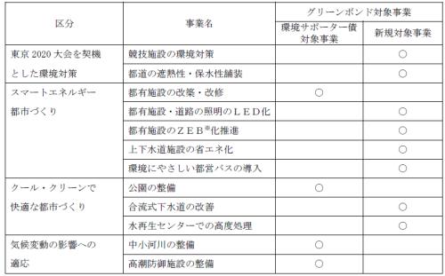 東京グリーンボンドの資金使途先