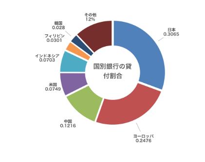 新規石炭火力事業への国別融資割合