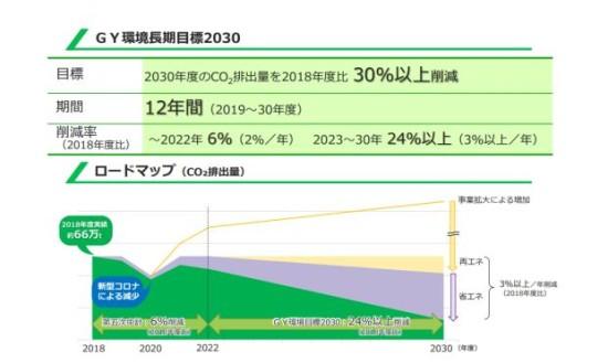 GSユアサの2030年目標(年間削減率は2~3%減)