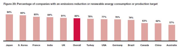 日本は排出量削減目標や再エネ導入目標が明確な企業が最も多い。