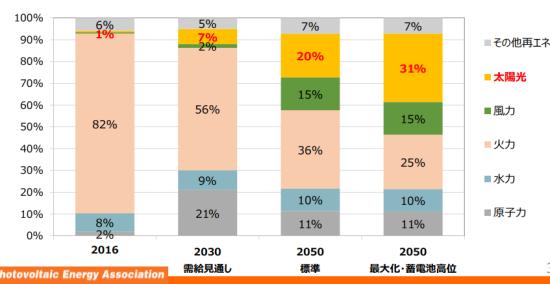2050年の電源構成の割合