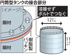 溶接なし、パッキンで締めただけの簡易タンク。汚染水が漏れないほうが不思議だ。