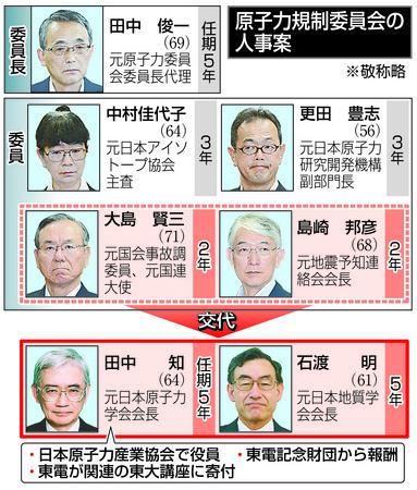 自民党が押し切った原子力規制委員人事 田中知氏は次期委員長の可能性 ...