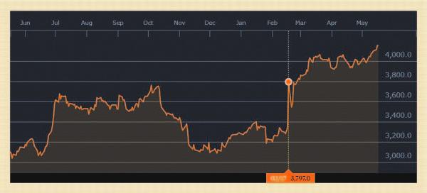 出典:ブルームバーグ https://www.bloomberg.com/quote/ULVR:LN ユニリーバ(ロンドン市場)の1年間の株価推移(2016年6月~2017年5月)