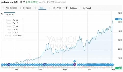 ユニリーバ(米国市場)の1985年からの株価推移 1985年以降、ユニリーバの株価は30倍になっている(同期間でのS&P株価は13倍)。