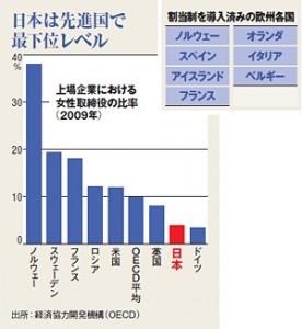上場企業に占める女性取締役比率の国際比較(日経ビジネスから引用)