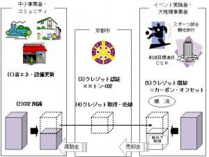 kyotoclimatechange