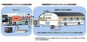 外部電源供給システムと開発中の「V2Hシステム」