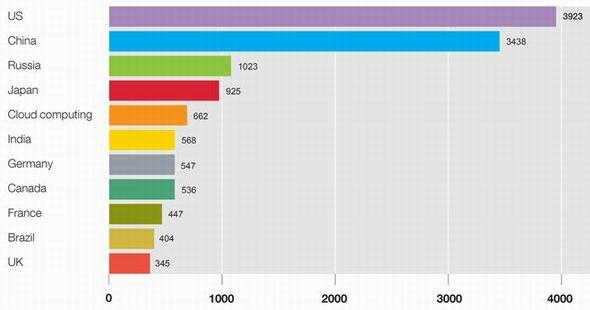 図1 国別の電力使用量(2007年、単位:10億kWh)。出典:グリーンピース「Make IT Green Report 2010」