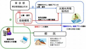 tokyoto_loan