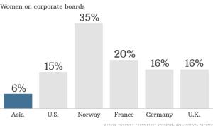 アジアでの女性取締役の割合は低い